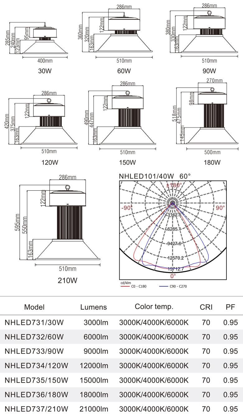 Đèn LED công nghiệp NHLED73 NVC Lighting