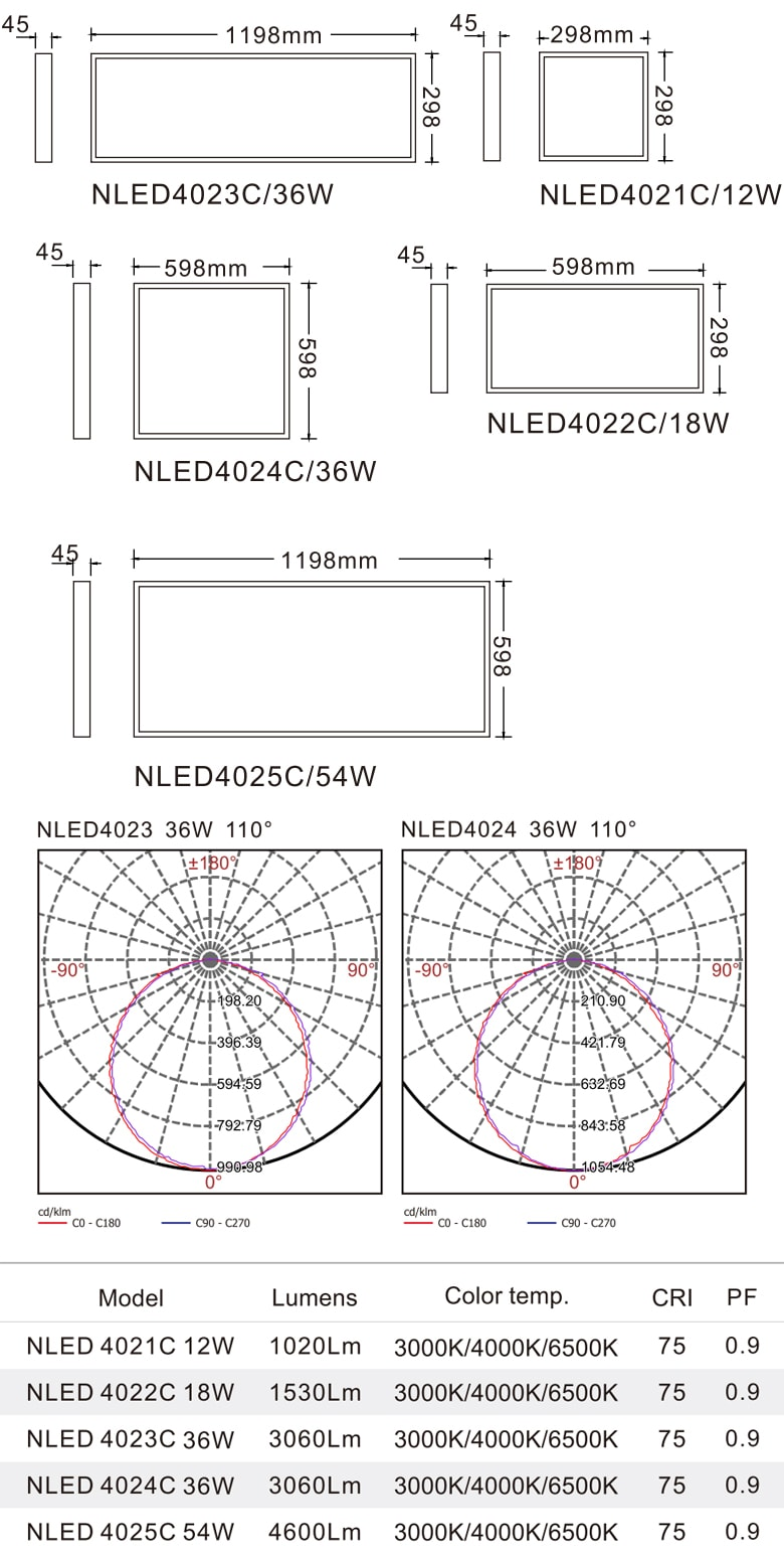 NLED402*C - Đèn LED panel phẳng, góc chiếu 110°, khung thép tổng hợp, sơn tĩnh điện chống gỉ, lắp âm hoặc nổi