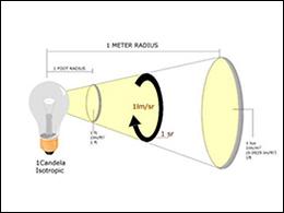 Sử dụng đèn LED: Bạn đã biết độ rọi là gì chưa?