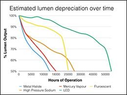 Có thể bạn chưa biết: Sự suy giảm ánh sáng là gì?