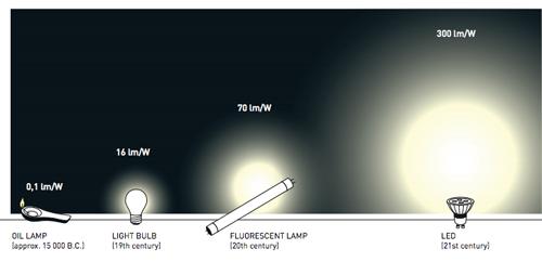 Hiệu suất chiếu sáng của đèn LED là gì?