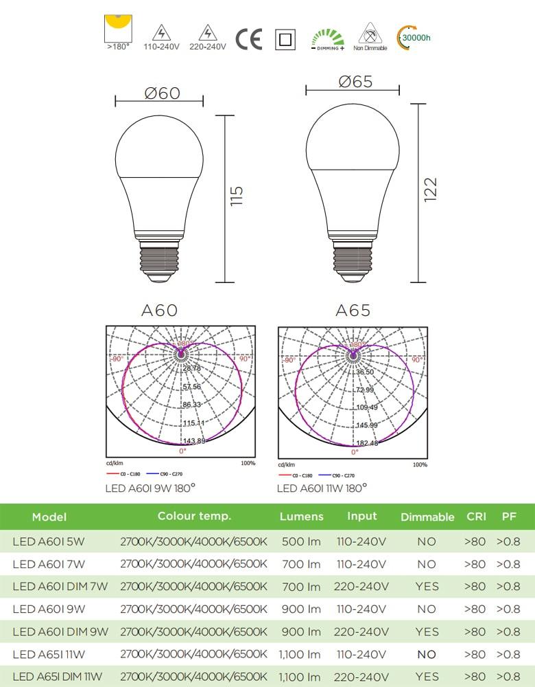 A60I 5W 7W 9W, A65I 11W - Bóng đèn LED bulb 180° đui xoáy E27, chóa nhựa chống vỡ, tản nhiệt nhôm đúc trong thân bóng, điện áp 110V-240V