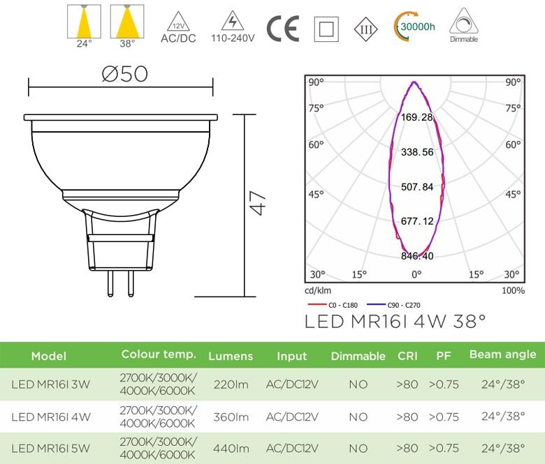 MR16I - Bóng nón LED/Bóng chén LED chân cắm G5.3 220V vỏ polycarbonate, tản nhiệt nhôm đúc trong thân bóng