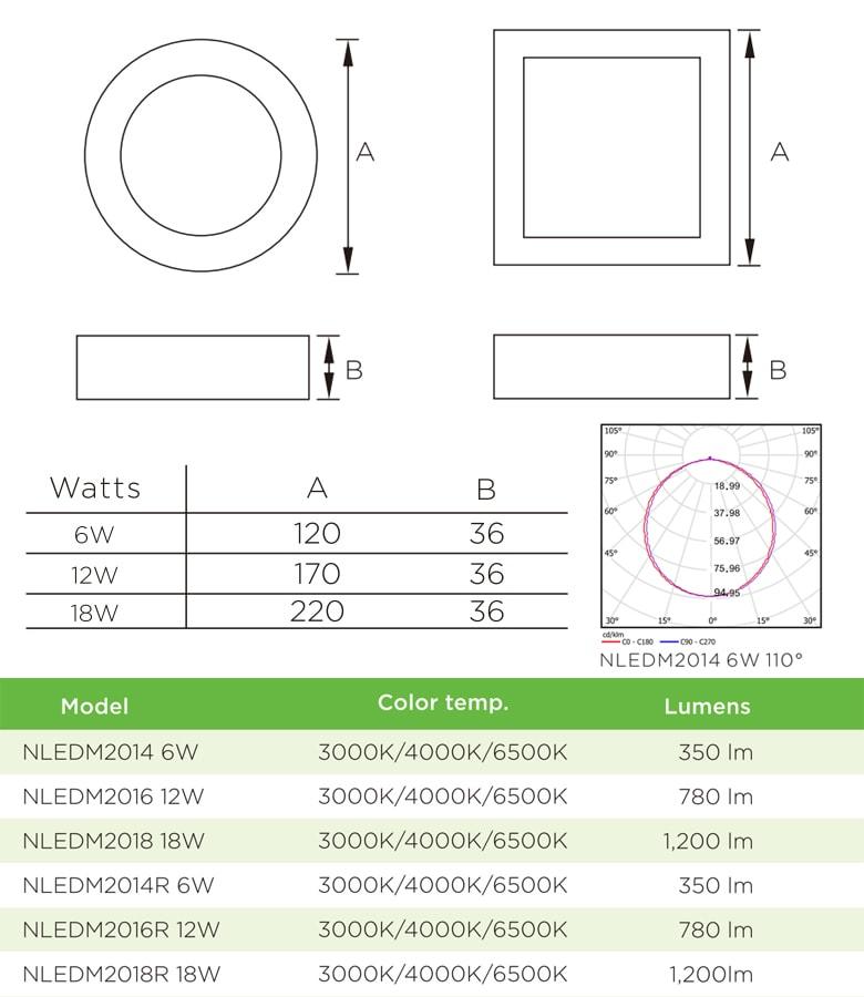 NLEDM201* NLEDM201*R - Đèn LED downlight lắp nổi chống côn trùng, mặt tròn hoặc vuông, khung thép sơn tĩnh điện, công suất 6W 12W 18W