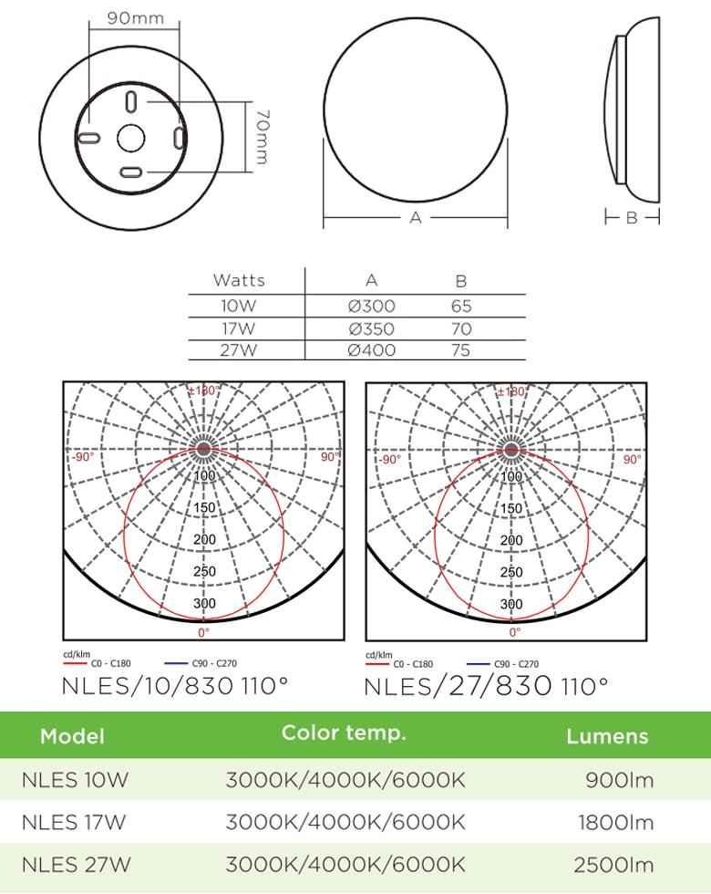 LESZNO - Đèn LED ốp trần nổi cảm ứng vi sóng, lưu điện 3 giờ, góc chiếu 110°, IP 40