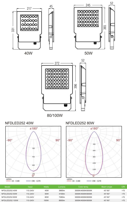 NFDLED252 40W 50W 80W 100W - Đèn pha LED ngoài trời IP65 tích hợp cảm biến vi sóng tự động tắt/bật, thân nhôm đúc nguyên khối phủ sơn tĩnh điện chống ăn mòn, PC lens giúp giảm thiểu độ chói, góc chiếu 45° & 60°
