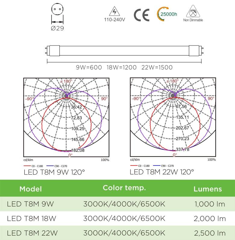 T8M - Bóng tuýp LED T8 ống thẳng chụp nhựa cao cấp chống dập vỡ, chip SMD 2835, Ra 80, PF 0.95, công suất 9W-18W-22W, 110V-240V, tương thích IP65 với phụ kiện đi kèm