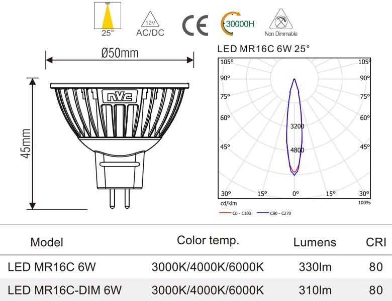 MR16C - Bóng nón LED/Bóng chén LED chân cắm G5.3 12V, thân nhôm đúc anodized cao cấp, mắt vân chống chói, góc chiếu 25°