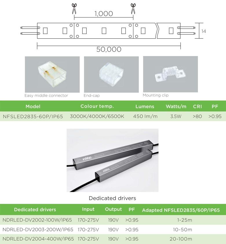 NFSLED2835/60P - Đèn LED dây siêu sáng 120 lm/W, nhựa chống cháy, không rung nháy, 170V-240V, IP65, 120°, tuổi thọ lên đến 50.000 giờ, PF>95