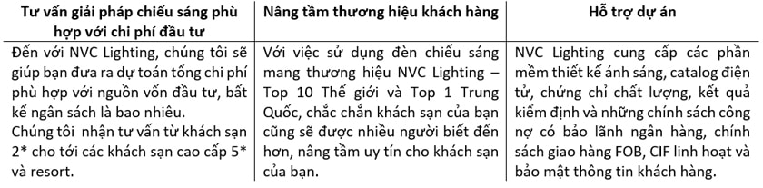 Đèn LED khách sạn cao cấp NVC Lighting - Giải pháp chiếu sáng tối ưu