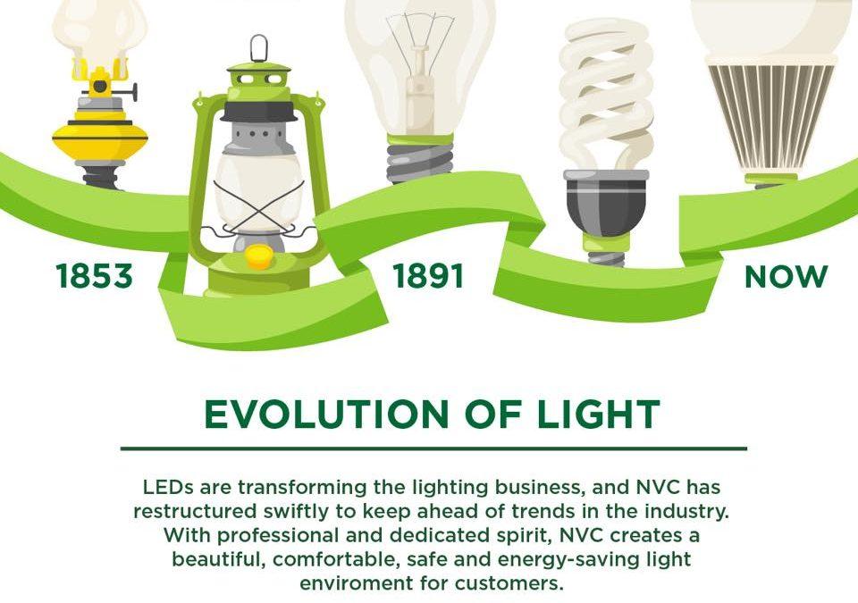 Trải nghiệm sử dụng đèn Led cao cấp của NVC Lighting