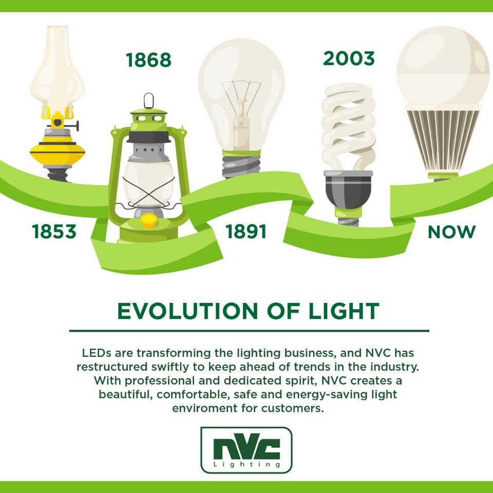 NVC Lighting Global