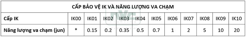 Chỉ số cấp bảo vệ IK là gì? NVC Lighting Việt Nam - Tư vấn kỹ thuật