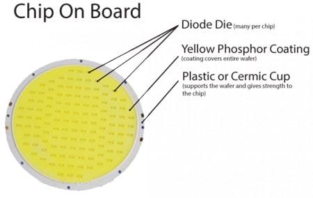 Công nghệ chip LED COB