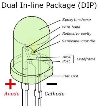 Công nghệ chip LED DIP