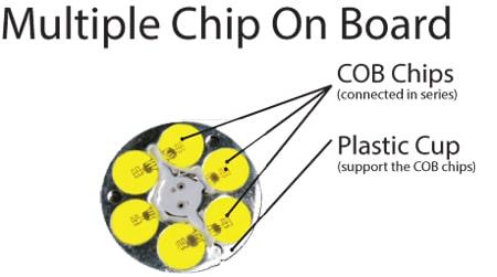 Công nghệ chip LED MCOB
