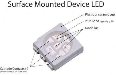 Công nghệ chip LED SMD