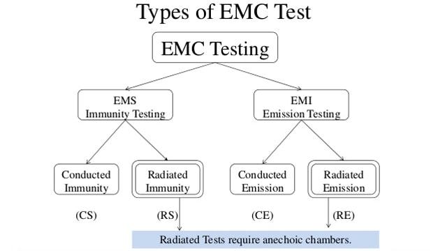 EMC EMI EMS có nghĩa là gì?