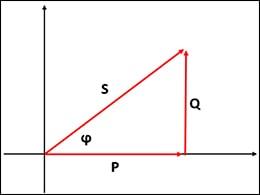 Hệ số công suất Power Factor (PF) là gì? Có ý nghĩa như thế nào?