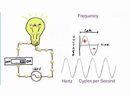 Sự khác nhau giữa công suất dòng DC và công suất dòng AC