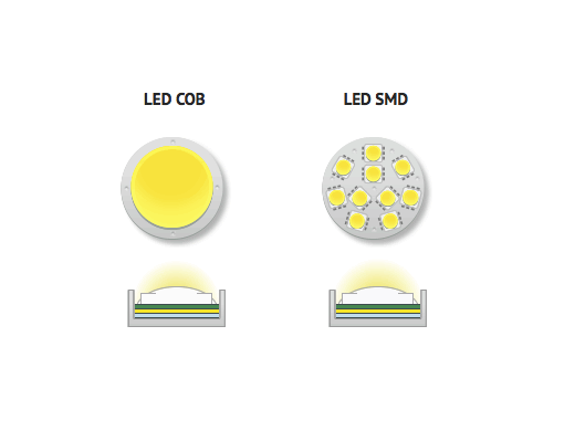 so-sanh-cong-nghe-chip-led-smd-va-chip-led-cob